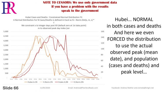 Questioning COVID - FBI Should Watch: Debunking the Exponential Lie