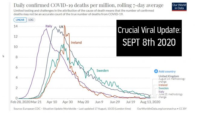 Questioning COVID – COVID Death Statistics Update Sept 8th: the Science, Logic and Data Explained!